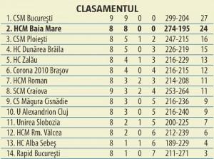 clasament4