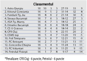 Liga 1 clas4nov