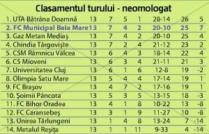 clasament2