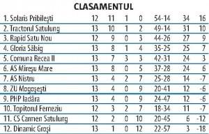 clasament5