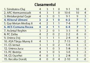 acs-fotbal-comuna-recea-viitorul-ulmeni-1-2-0-2