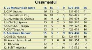 Universitatea-Craiova---CS-Minaur-Baia-Mare-26-39-(15-21)