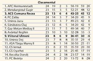 Unirea-Jucu---ACS-Fotbal-Comuna-Recea-3-1-(2-1)